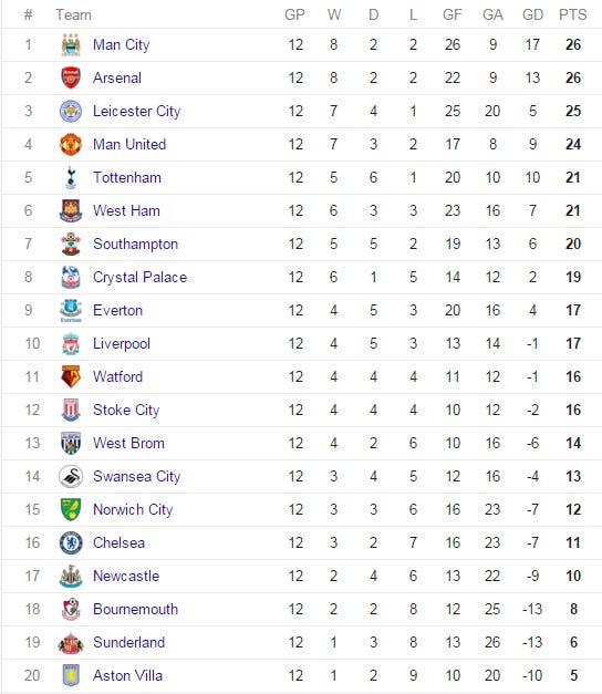 Aston Villa Close Upper Tier
