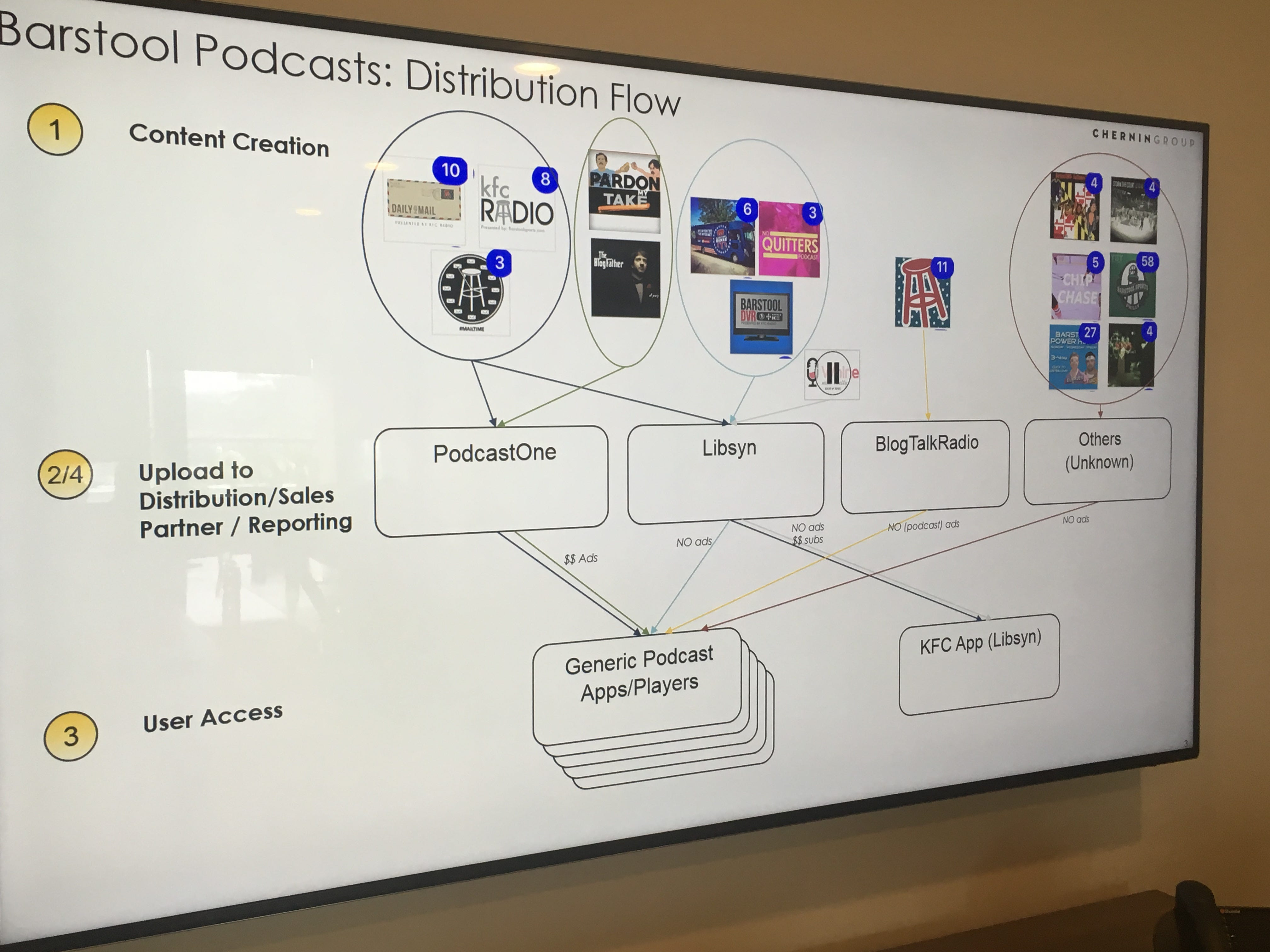 This Podcast Flowchart Is the Most Barstool Thing Ever - Barstool Sports